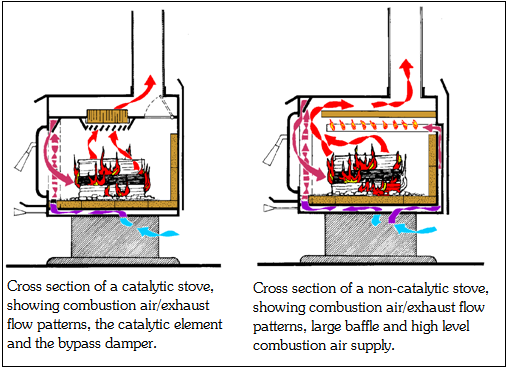 Non-Catalytic vs Catalytic Woodstoves